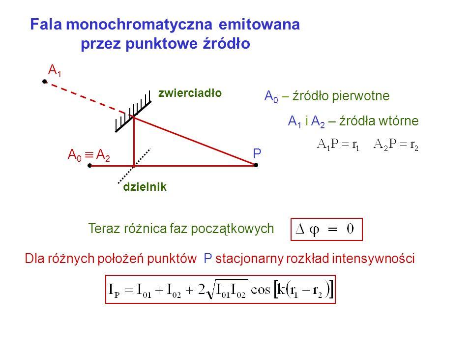 Fala monochromatyczna emitowana przez punktowe źródło