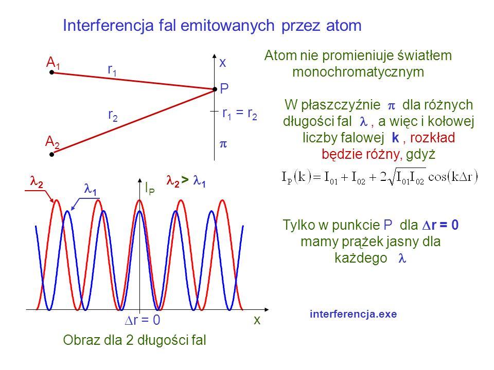 Interferencja fal emitowanych przez atom