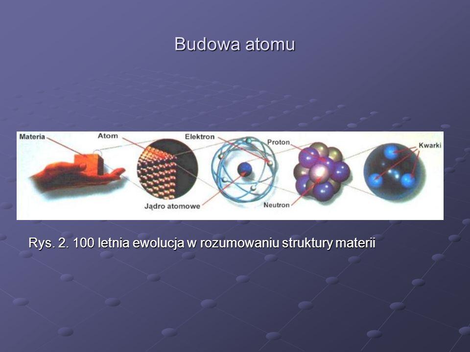 Budowa atomu Rys. 2. 100 letnia ewolucja w rozumowaniu struktury materii