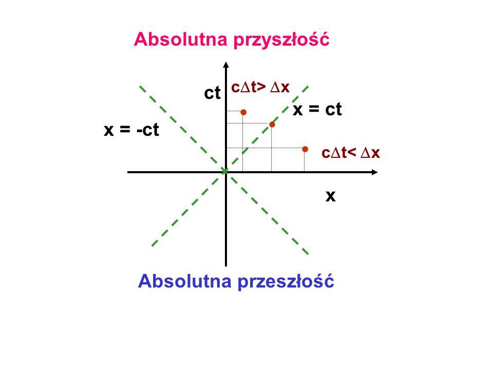 • • Absolutna przyszłość ct x = ct x = -ct x Absolutna przeszłość