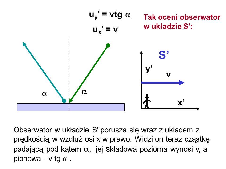 S' uy' = vtg  ux' = v y' v   x' Tak oceni obserwator w układzie S':