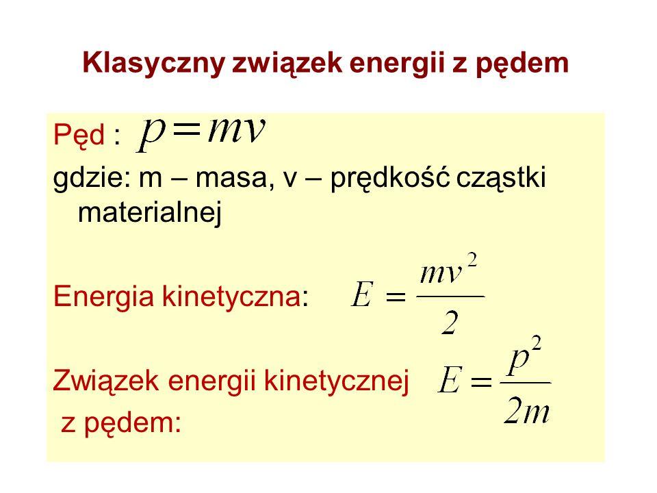 Klasyczny związek energii z pędem