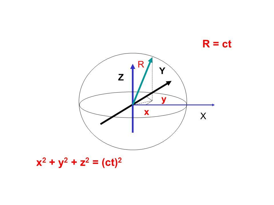 R = ct R Y Z y x X x2 + y2 + z2 = (ct)2