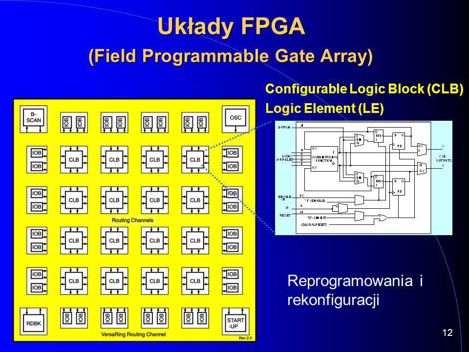 Układy FPGA (Field Programmable Gate Array)