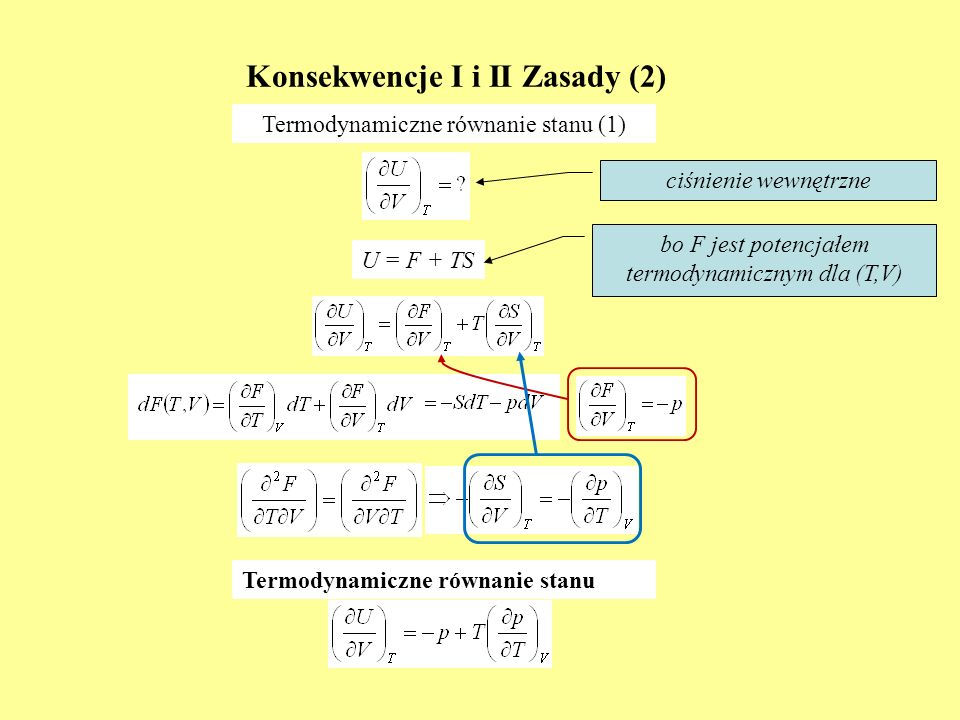 Konsekwencje I i II Zasady (2)