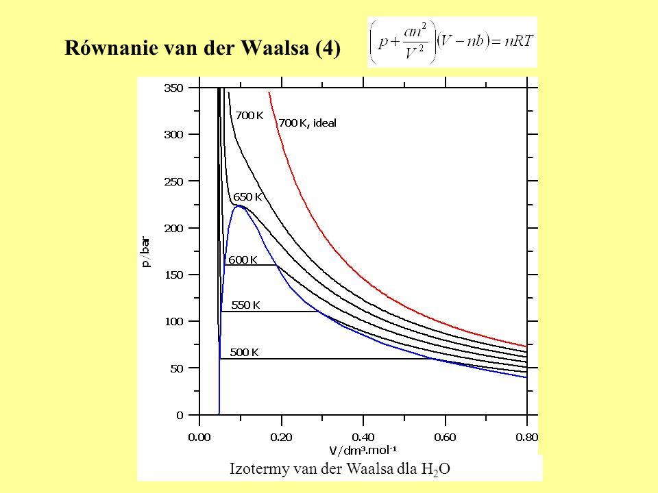 Równanie van der Waalsa (4)