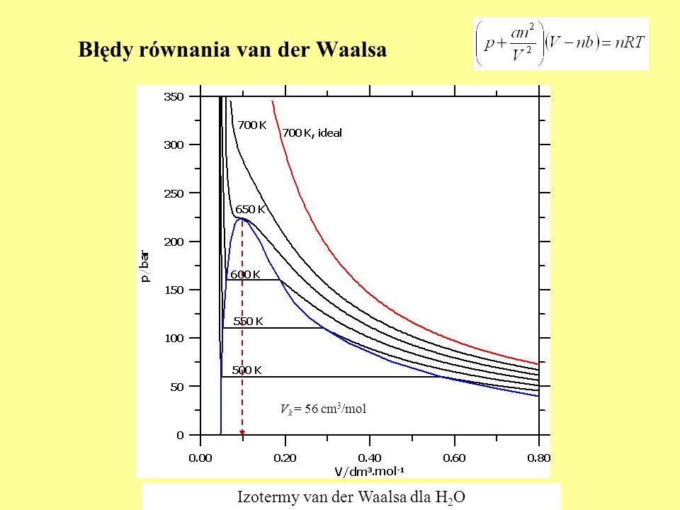 Błędy równania van der Waalsa