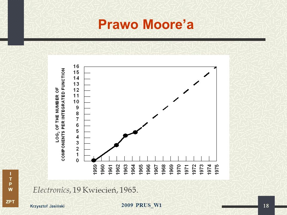 Prawo Moore'a Electronics, 19 Kwiecień, 1965. Krzysztof Jasiński