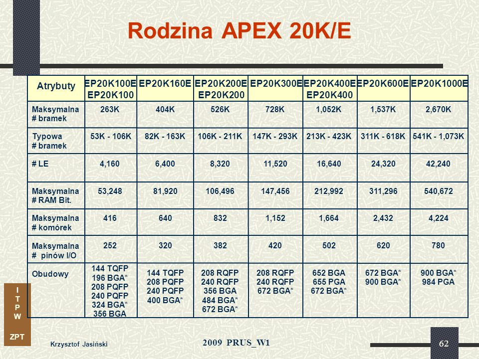 Rodzina APEX 20K/E Atrybuty EP20K100E EP20K100 EP20K160E EP20K200E