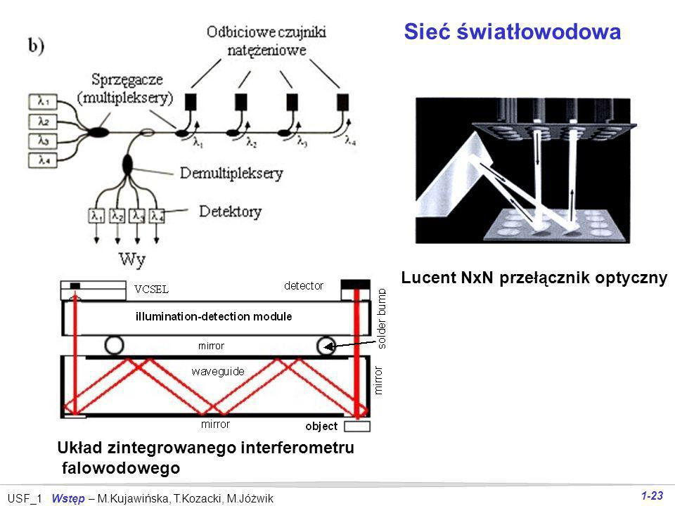Sieć światłowodowa Lucent NxN przełącznik optyczny