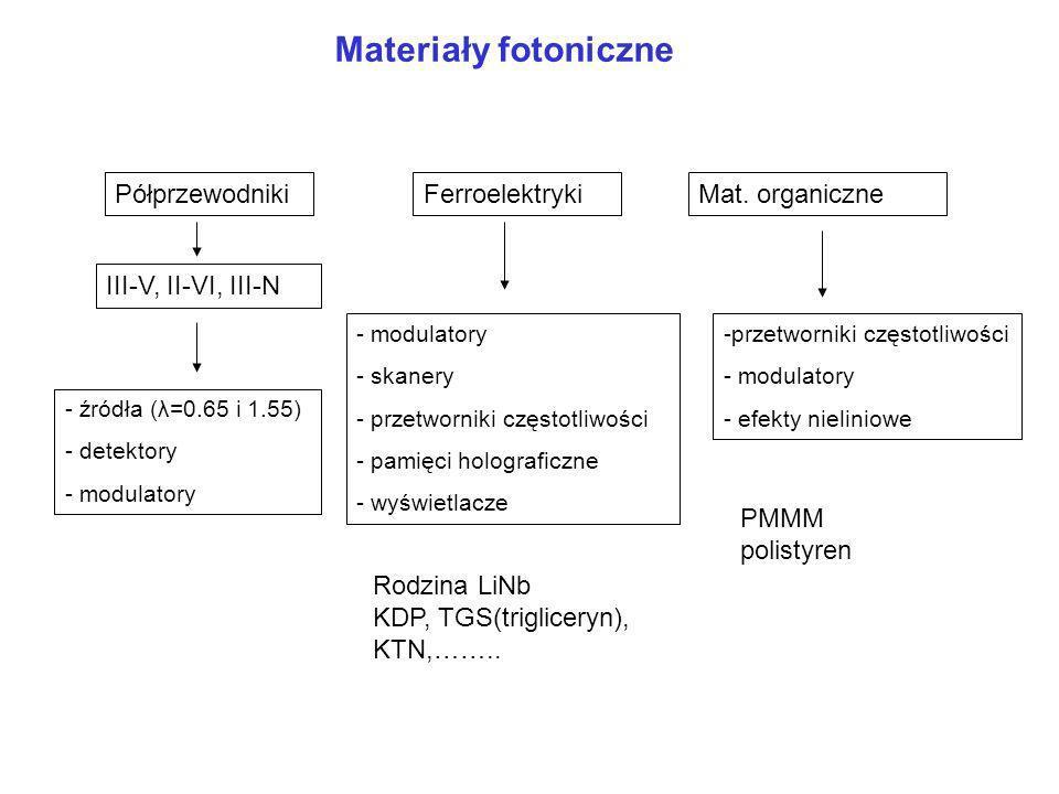 Materiały fotoniczne Półprzewodniki Ferroelektryki Mat. organiczne