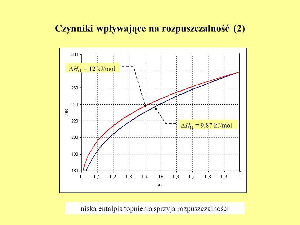 Czynniki wpływające na rozpuszczalność (2)