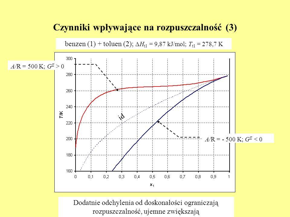 Czynniki wpływające na rozpuszczalność (3)