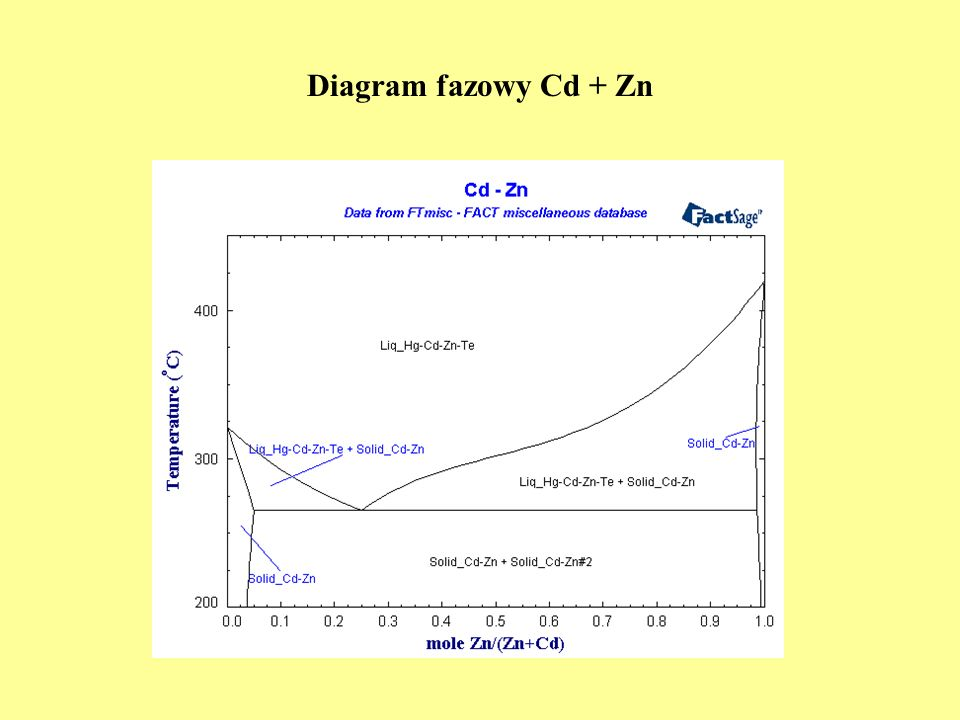 Diagram fazowy Cd + Zn
