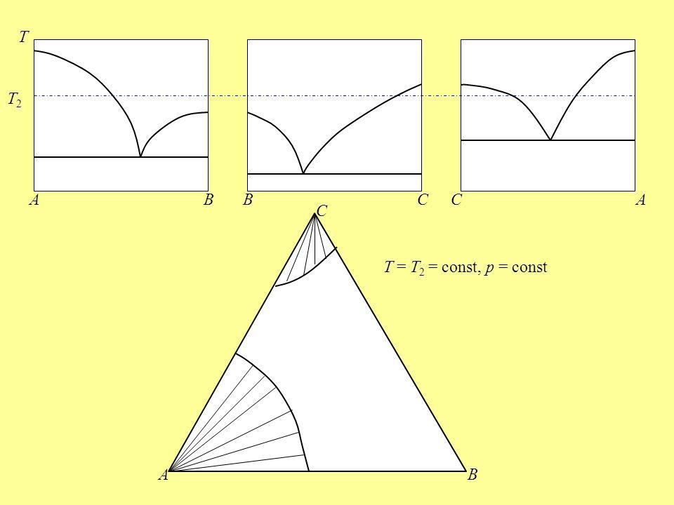 T T2 A B B C C A C T = T2 = const, p = const A B