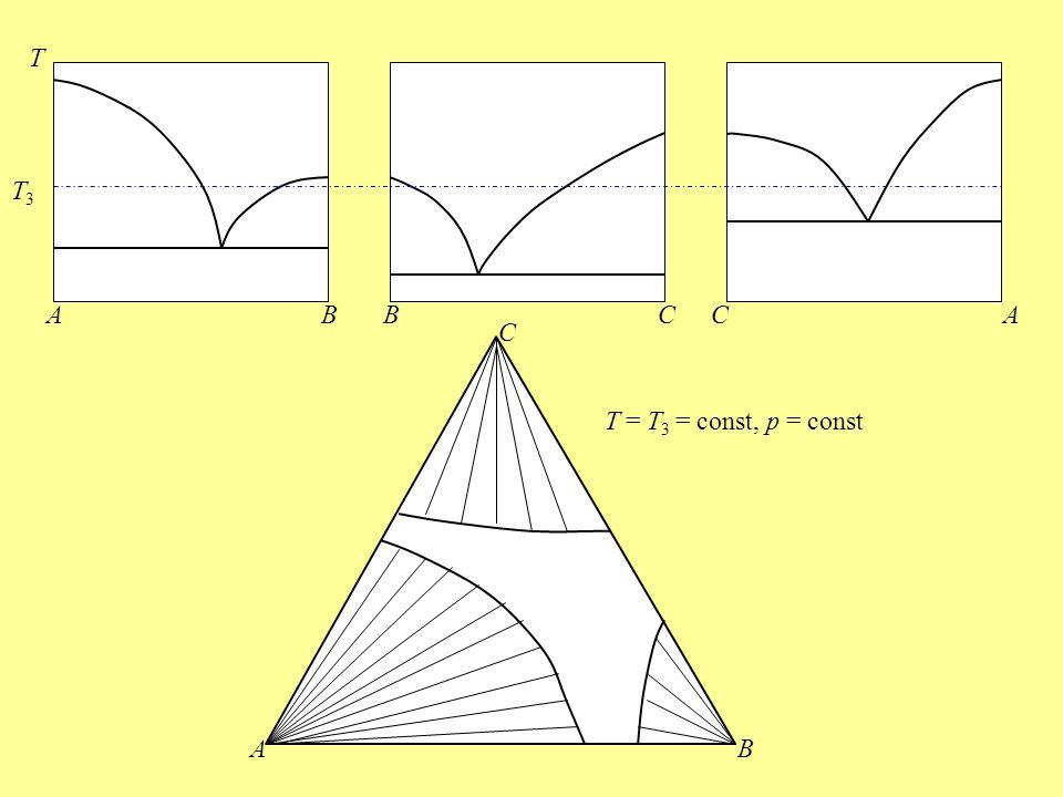 T T3 A B B C C A C T = T3 = const, p = const A B
