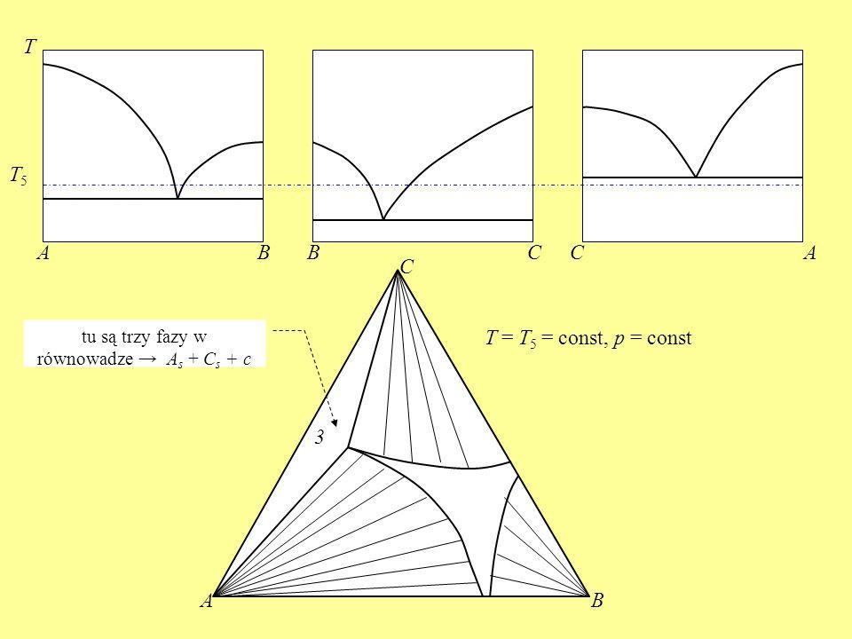 tu są trzy fazy w równowadze → As + Cs + c
