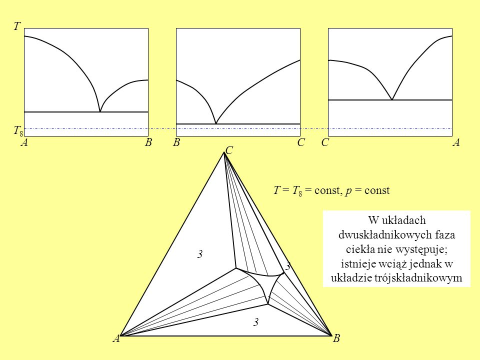 T T8. A. B. B. C. C. A. C. T = T8 = const, p = const.