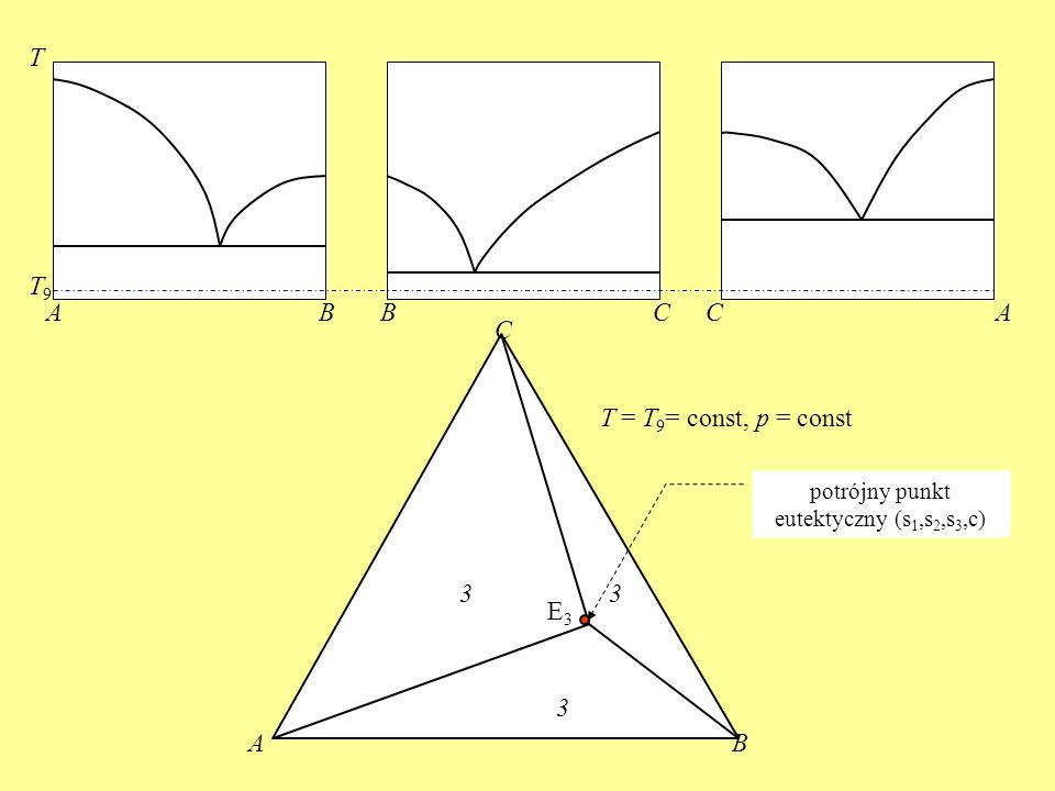 potrójny punkt eutektyczny (s1,s2,s3,c)