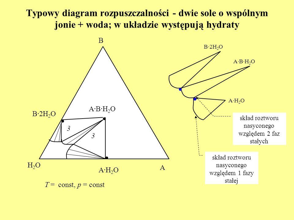 Typowy diagram rozpuszczalności - dwie sole o wspólnym jonie + woda; w układzie występują hydraty