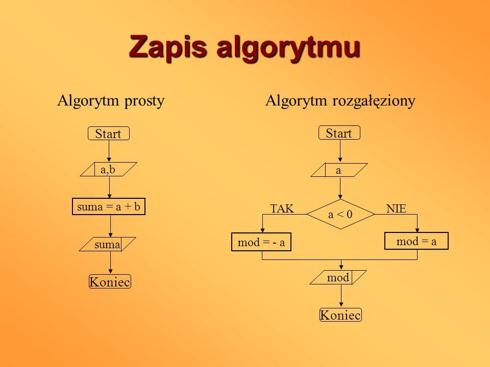 Zapis algorytmu Algorytm prosty Algorytm rozgałęziony Start Koniec a