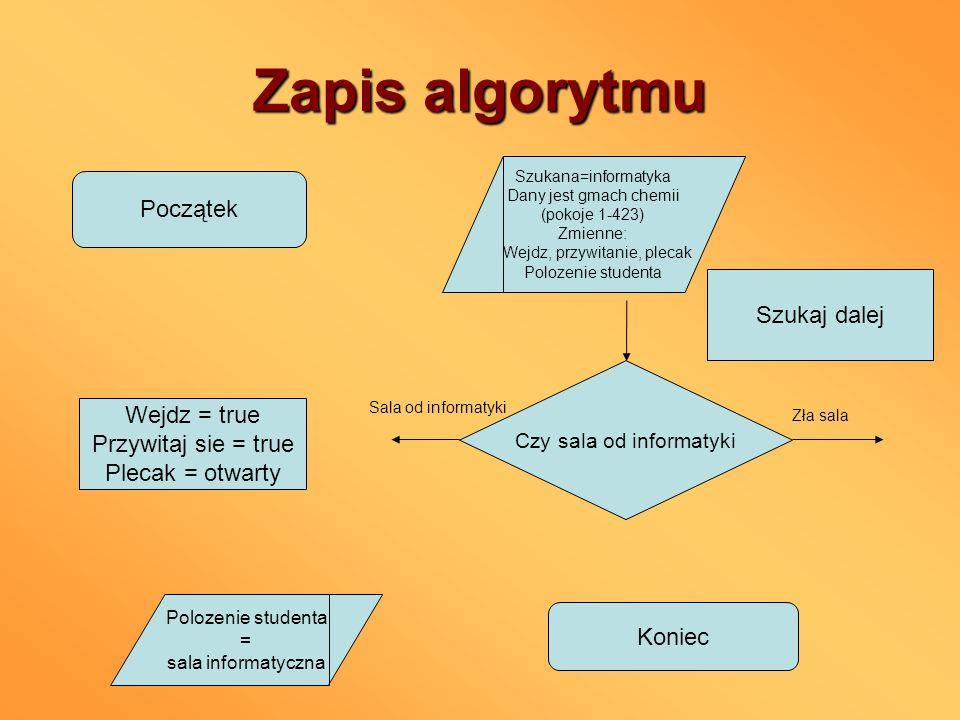 Zapis algorytmu Początek Szukaj dalej Wejdz = true