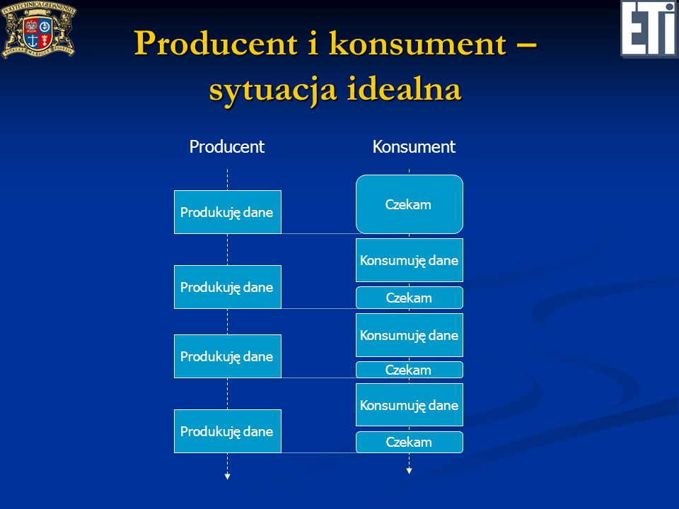 Producent i konsument – sytuacja idealna