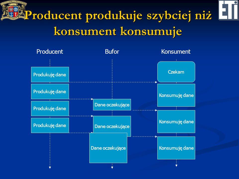 Producent produkuje szybciej niż konsument konsumuje