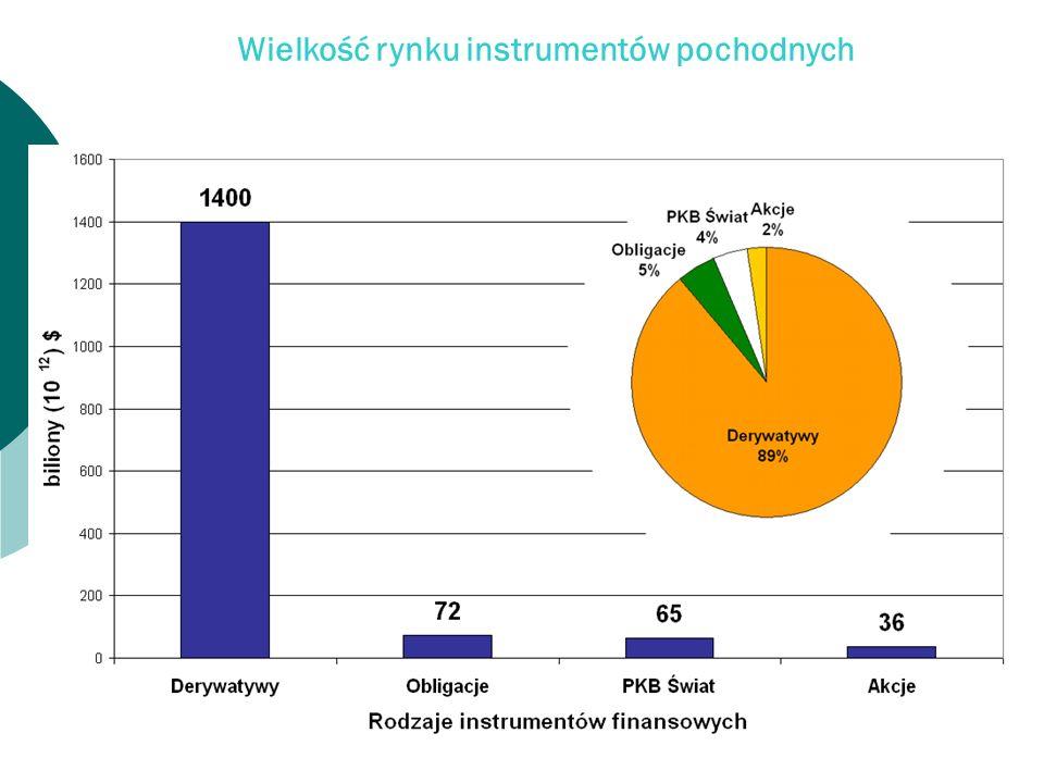 Wielkość rynku instrumentów pochodnych