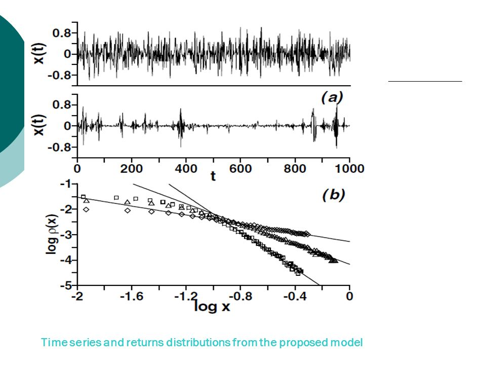 Time series and returns distributions from the proposed model