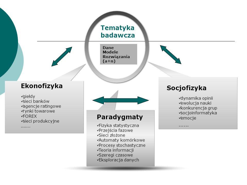 Tematyka badawcza Ekonofizyka Socjofizyka …… Paradygmaty giełdy