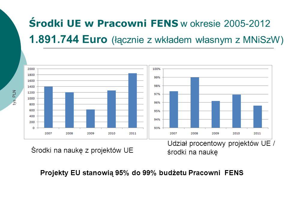 Środki UE w Pracowni FENS w okresie 2005-2012 1. 891