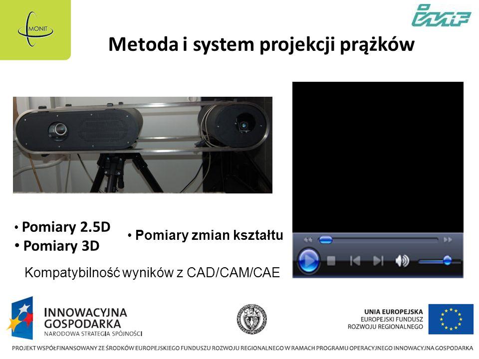 Metoda i system projekcji prążków
