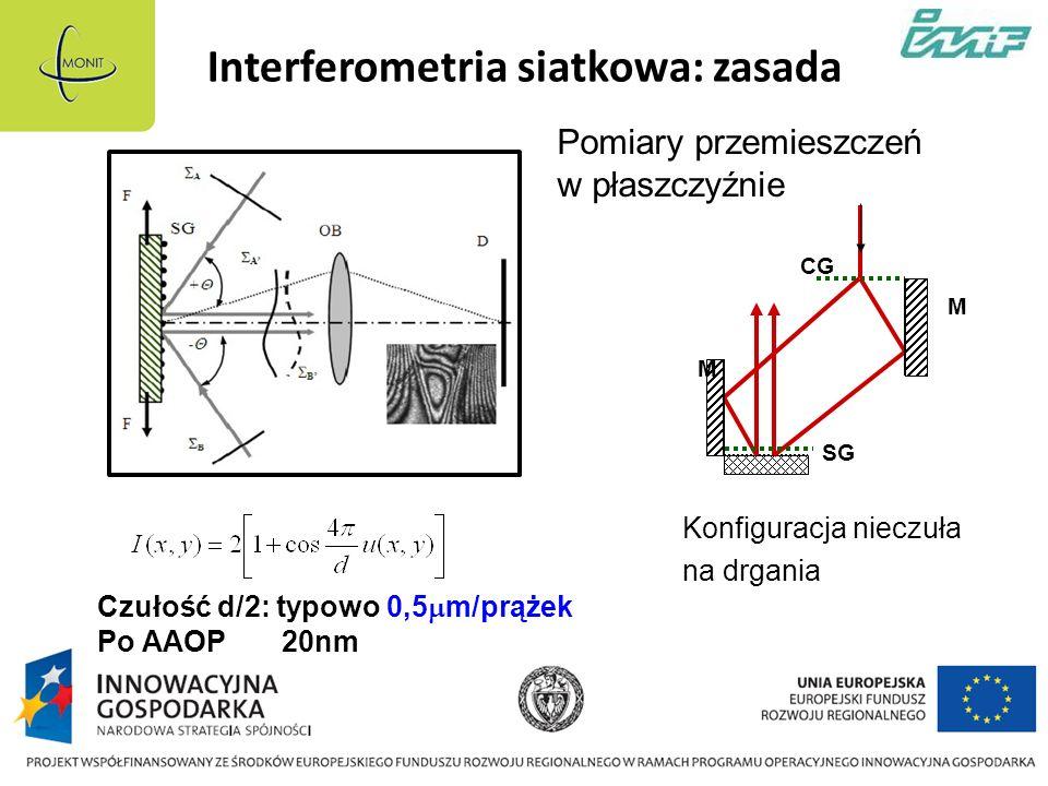 Interferometria siatkowa: zasada