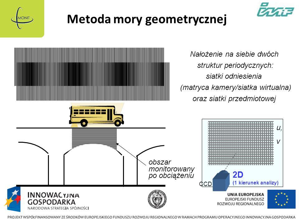 Metoda mory geometrycznej