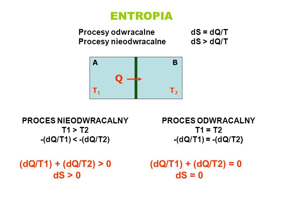 ENTROPIA Q (dQ/T1) + (dQ/T2) > 0 dS > 0 (dQ/T1) + (dQ/T2) = 0