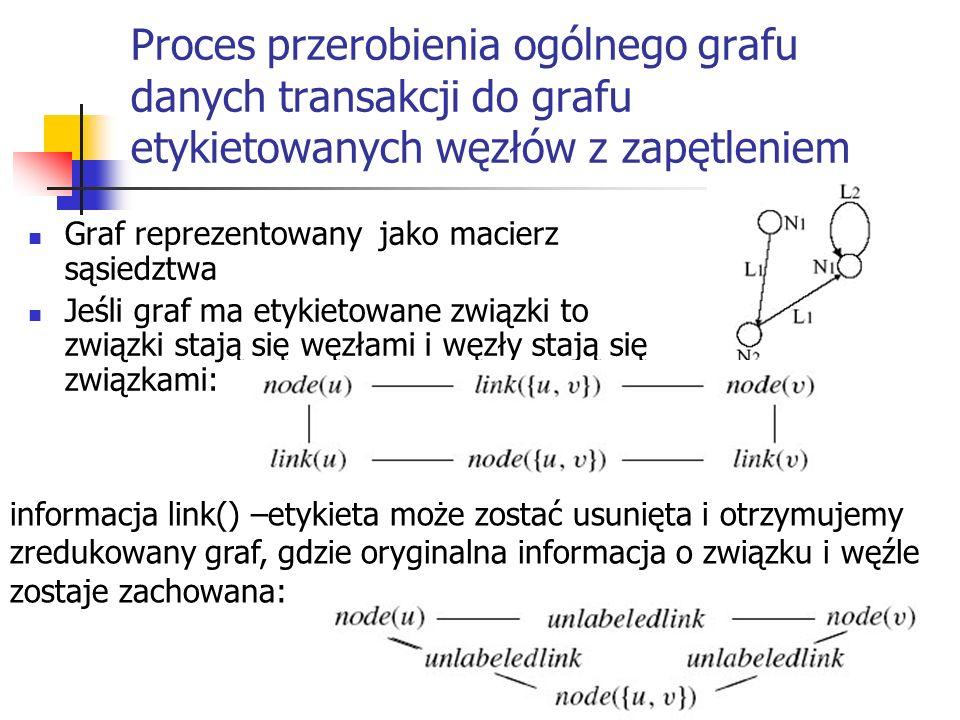 Proces przerobienia ogólnego grafu danych transakcji do grafu etykietowanych węzłów z zapętleniem