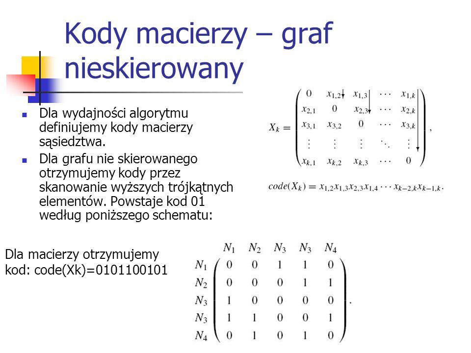 Kody macierzy – graf nieskierowany