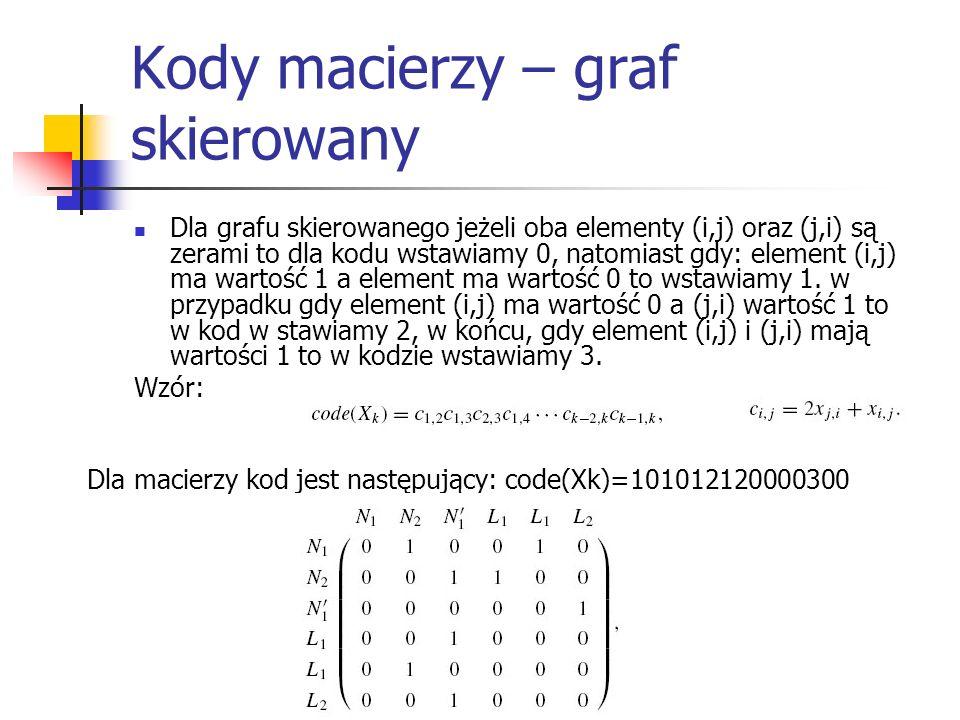 Kody macierzy – graf skierowany