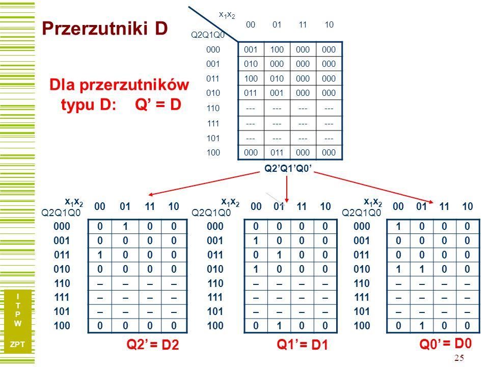 Przerzutniki D Dla przerzutników typu D: Q' = D Q2' Q0' Q1' = D2 = D1