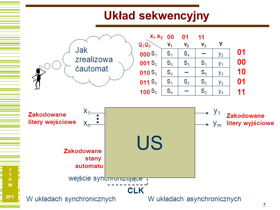 US Układ sekwencyjny UK BP Jak zrealizowaćautomat 01 00 11 10 x1 xn y1