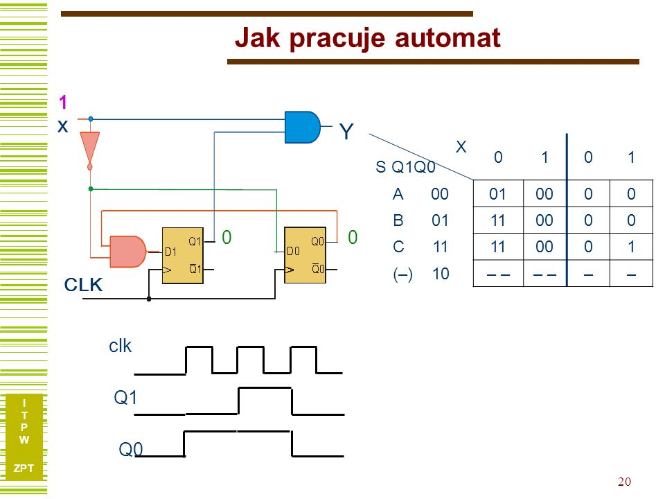 Jak pracuje automat x Y 1 1 1 CLK clk Q1 Q0 X S Q1Q0 1 A 00 01 00 B 01