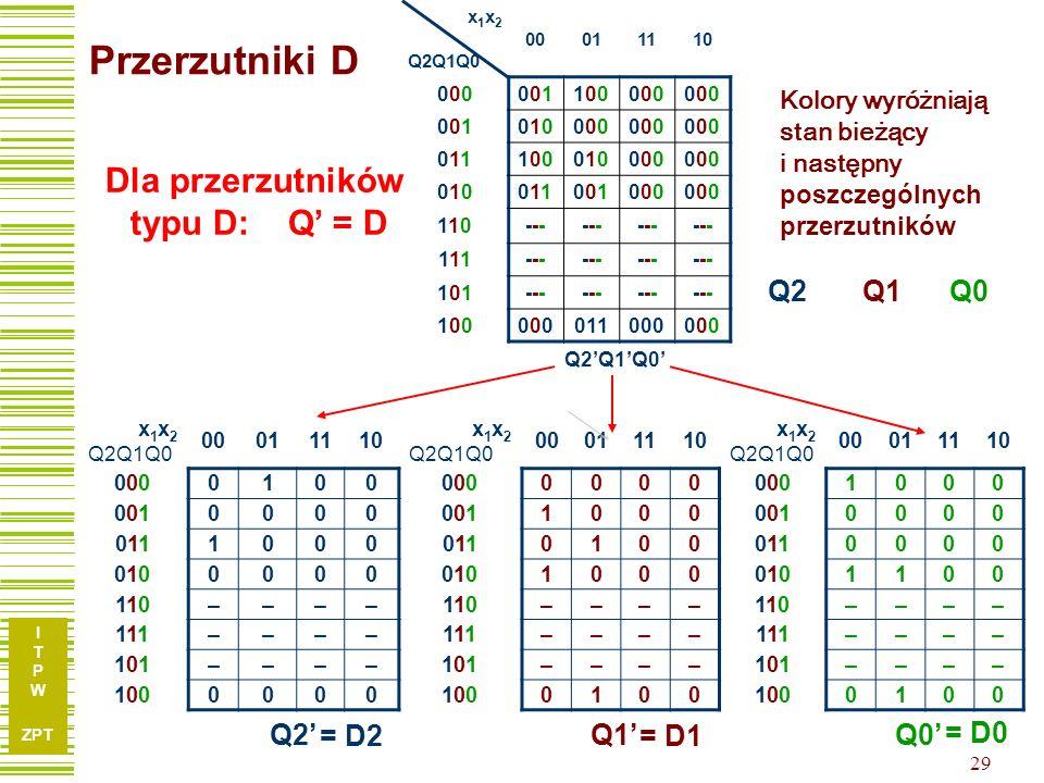 Przerzutniki D Dla przerzutników typu D: Q' = D Q2 Q1 Q0 Q2' Q0' Q1'