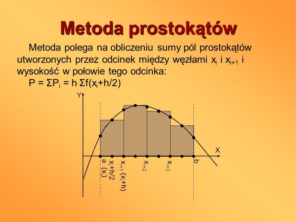 Metoda prostokątów