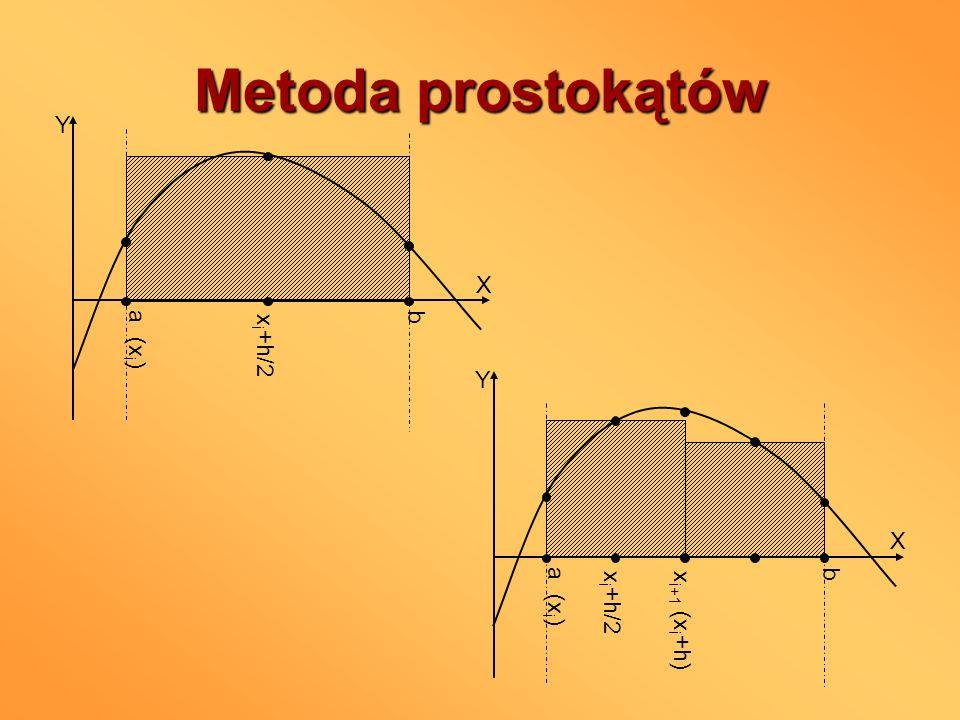 Metoda prostokątów a (xi) b X Y xi+h/2 a (xi) b X Y xi+1 (xi+h) xi+h/2