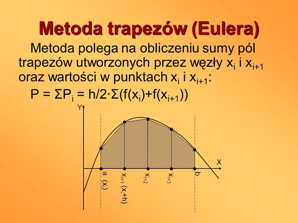 Metoda trapezów (Eulera)