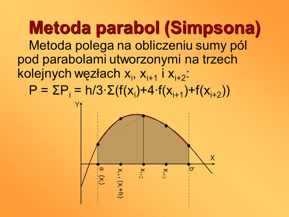 Metoda parabol (Simpsona)