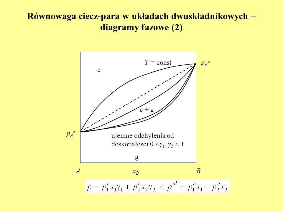 Równowaga ciecz-para w układach dwuskładnikowych – diagramy fazowe (2)