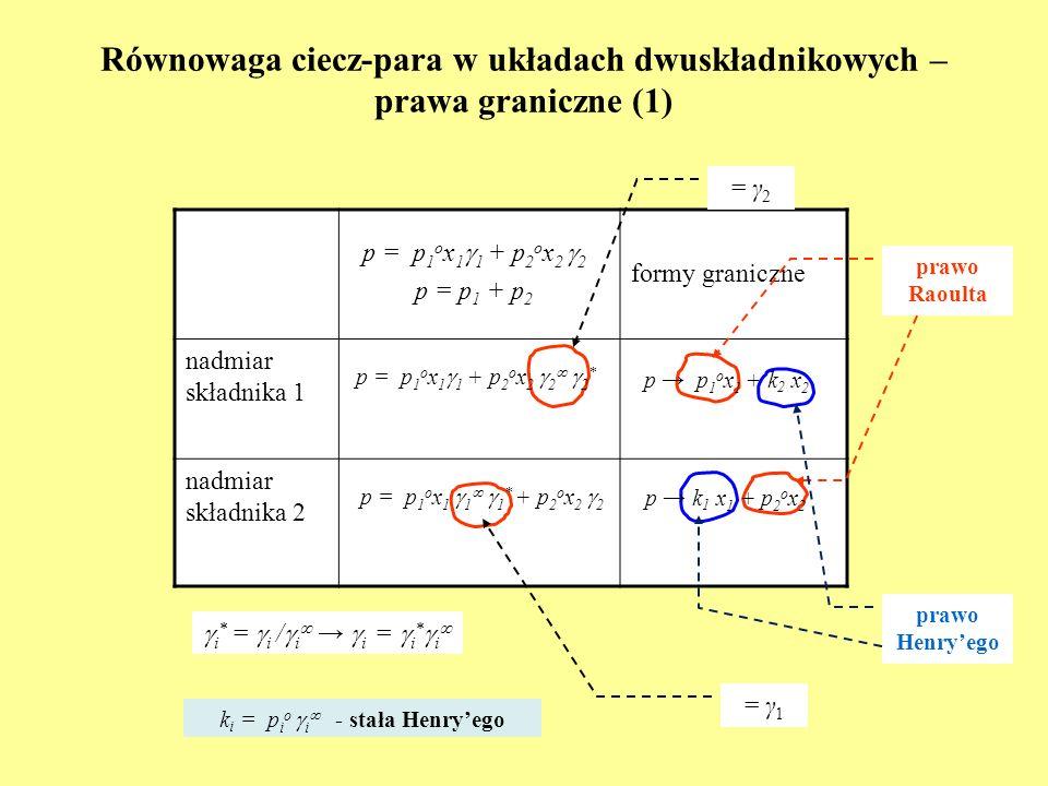 Równowaga ciecz-para w układach dwuskładnikowych – prawa graniczne (1)