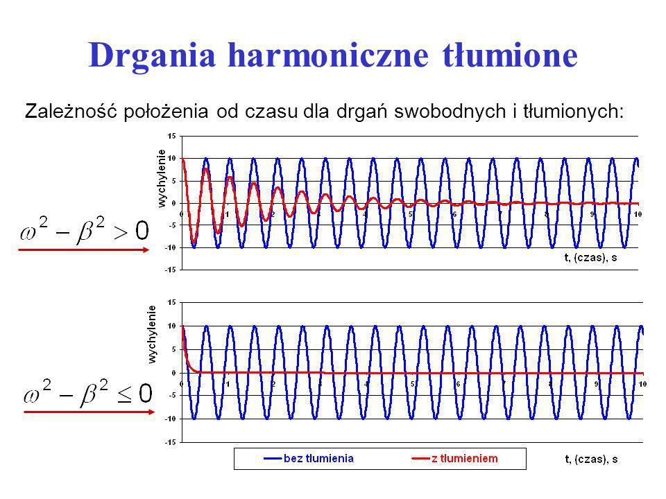 Drgania harmoniczne tłumione